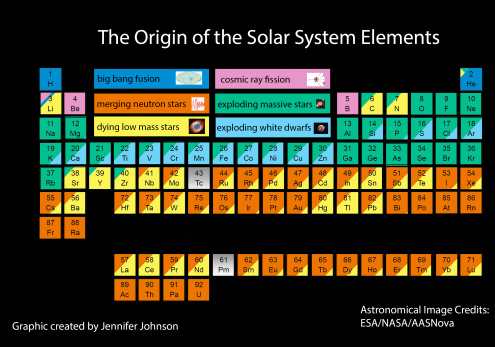 and then there are thorium and uranium which may have played a key role in the evolution of life itself that is because the gradual decay of the